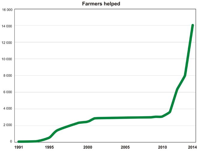 06_Farmers-helped_670